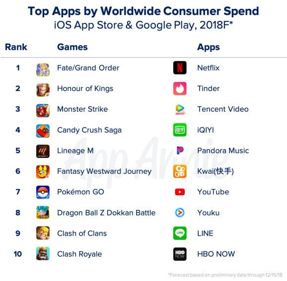 These are the apps and games that generated the most money in 2018