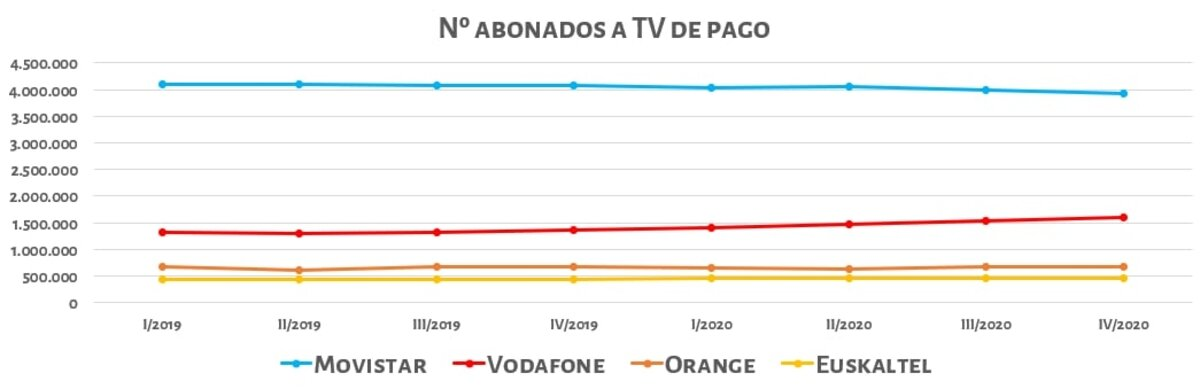 Pay TV market in Spain, Q4 of 2020.