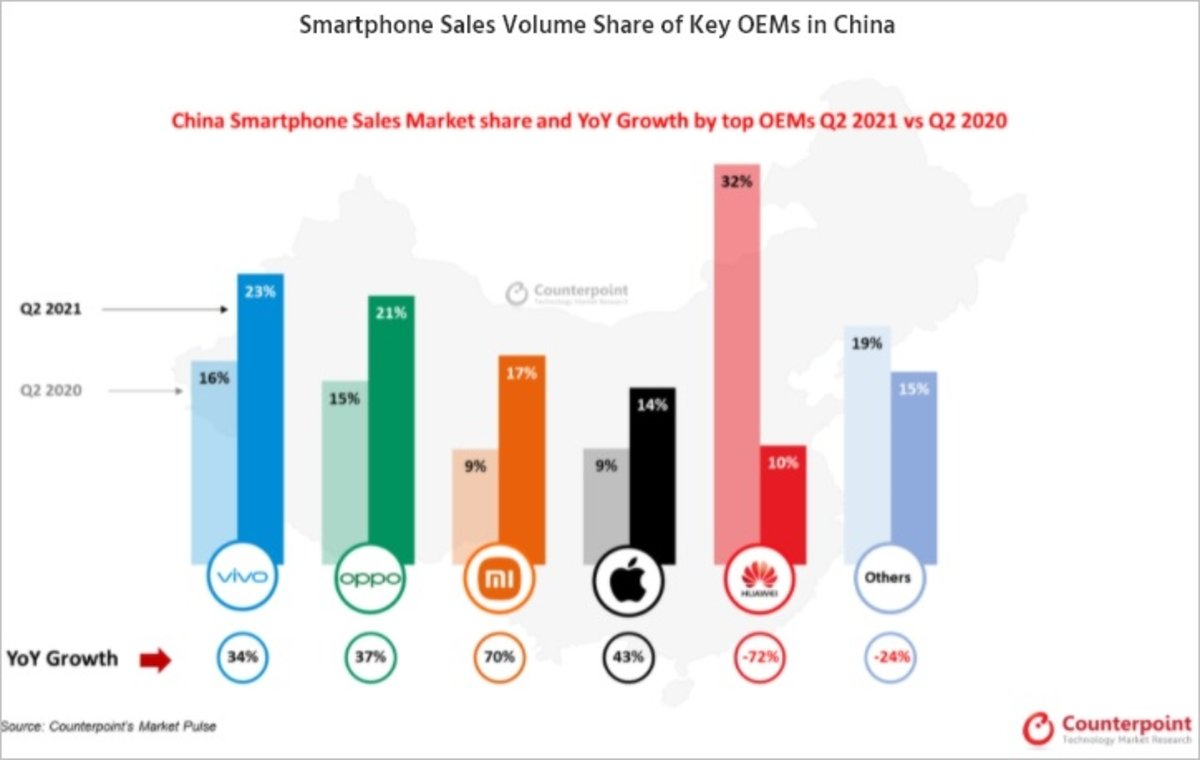 Mobile Market in China Q2-2021